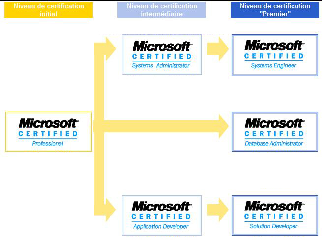 Guide Des Certifications Microsoft